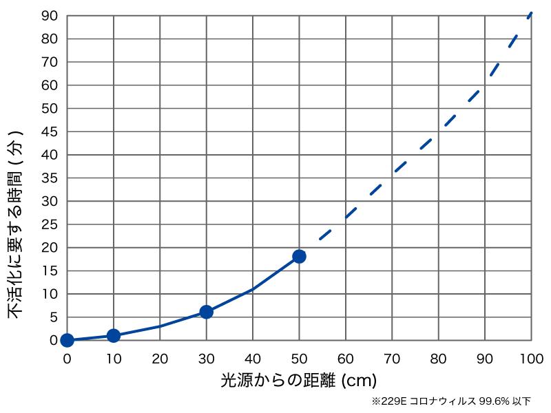 1.照射距離と不活化時間の関係