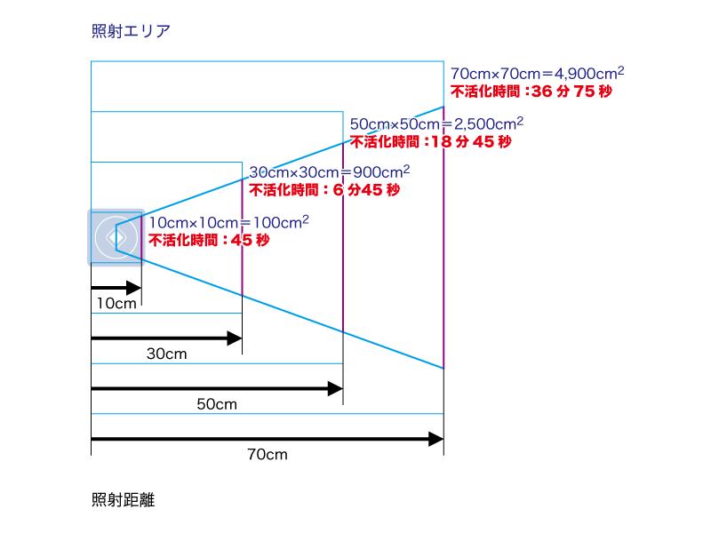 2.照射距離と不活化時間の関係