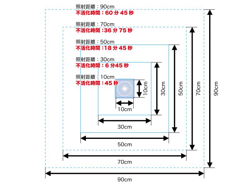 3.照射距離と照射エリアと不活化時間の関係